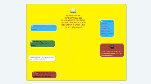Mind Map: SIGNIFICADO E IMPORTANCIA DEL PENSAMIENTO POLÍTICO, LEGISLACIÓN EDUCACIÓN EDUCATIVA Y CADA UNO DE SUS TÉRMINOS