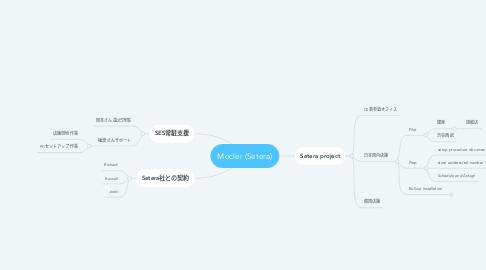 Mind Map: Mocler (Setera)