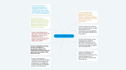 Mind Map: funciones de software educativo