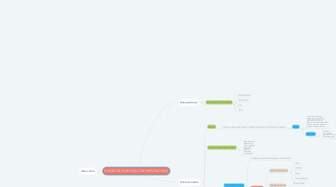 Mind Map: DISEÑO DE INVESTIGACION EXPLORATORIA