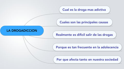 Mind Map: LA DROGADICCION