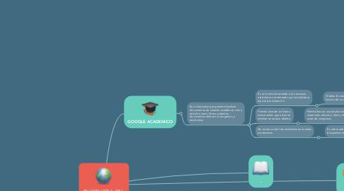Mind Map: BUSQUEDA EN  SITIOS WEB