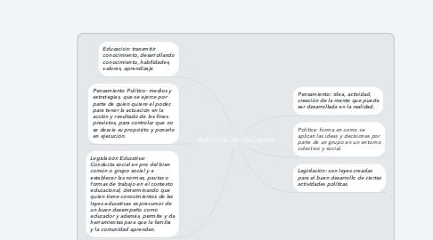 Mind Map: definicion de conceptos