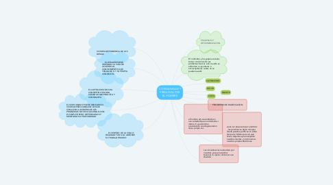 Mind Map: COTIDIANIDAD Y PREGUNTA POR EL HOMBRE