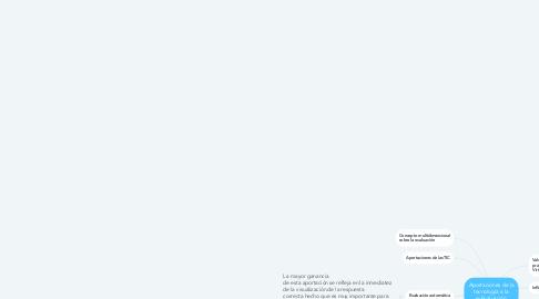 Mind Map: Aportaciones de la tecnología a la e-Evaluación