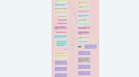Mind Map: distribución normal