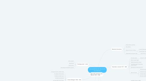 Mind Map: Antecedentes de desarrollo económico