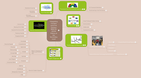 Mind Map: Integrating Content and 21st Century Skills for US/VA History at the Secondary Level