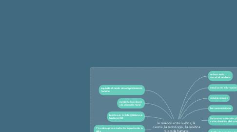 Mind Map: la relación entre la ética, la ciencia, la tecnología,  la bioética y la vida humana