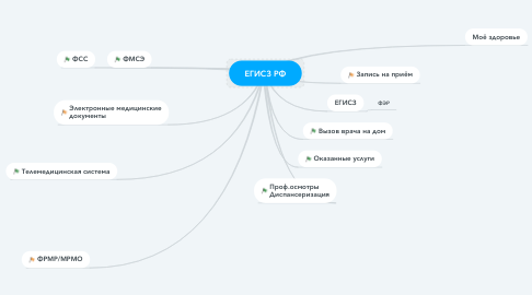 Mind Map: ЕГИСЗ РФ