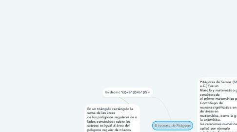 Mind Map: El teorema de Pitágoras