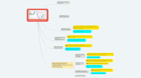 Mind Map: SWE.1 Software Requirements Analysis