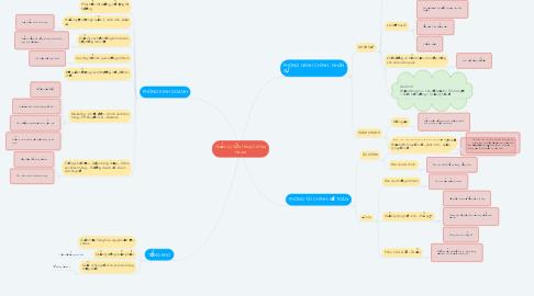Mind Map: Quản Lý Cửa Hàng Coffee House