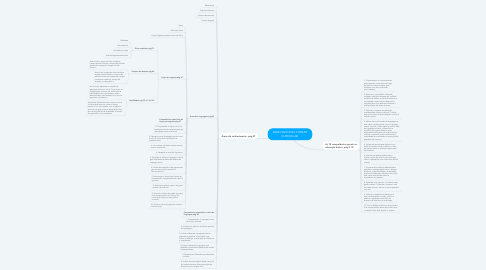 Mind Map: BASE NACIONAL COMUM CURRICULAR
