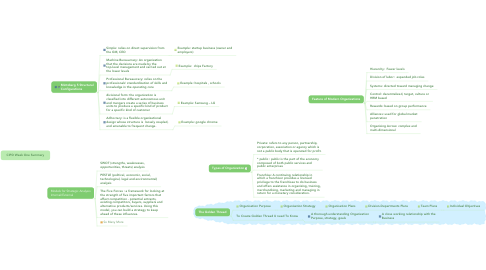 Mind Map: CIPD Week One Summary