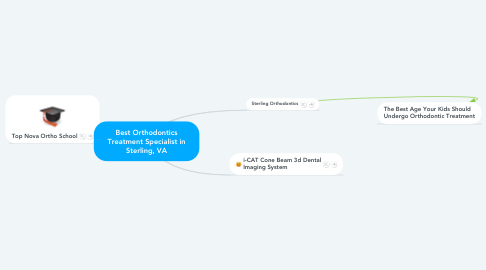 Mind Map: Best Orthodontics Treatment Specialist in Sterling, VA
