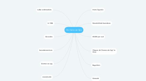 Mind Map: De mens van Spy