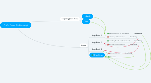Mind Map: Traffic Funnel (Mobindustry)