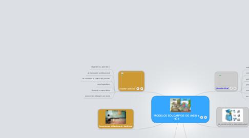 Mind Map: MODELOS EDUCATIVOS DE AYER Y HOY