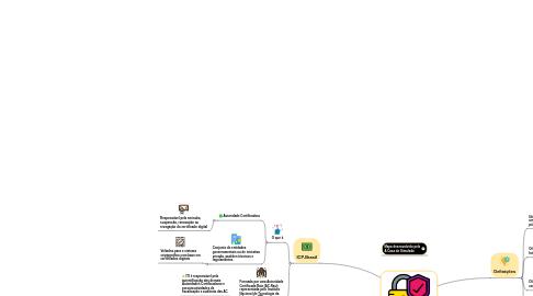 Mind Map: Segurança da Informação - Parte 06