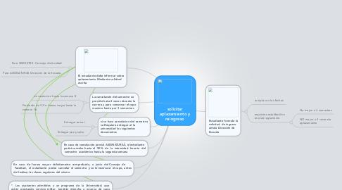 Mind Map: solicitar aplazamiento y reingreso
