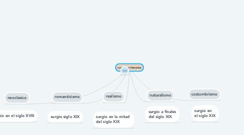 Mind Map: corrientes literarias