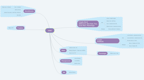 Mind Map: IONZ