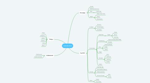 Mind Map: SMARKETER