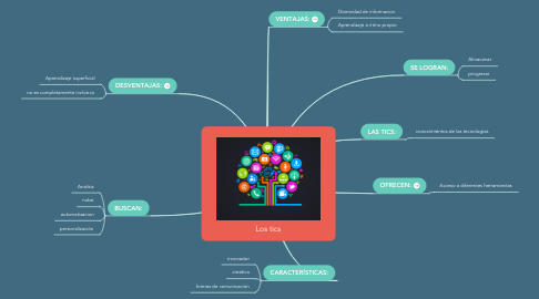 Mind Map: Los tics