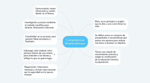 Mind Map: Competencias Emprendedoras.