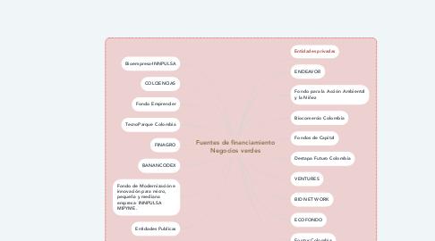 Mind Map: Fuentes de financiamiento Negocios verdes