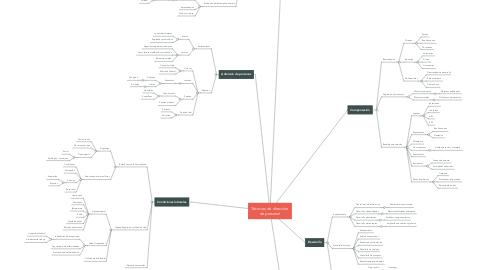 Mind Map: Técnicas de dirección de personal