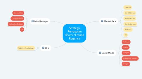 Mind Map: Strategy Pemasaran Bhumi Nirwana Regency