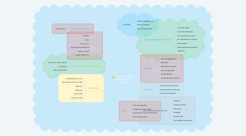 Mind Map: COORDINACIÓN PEDAGÓGICA IEMJPA