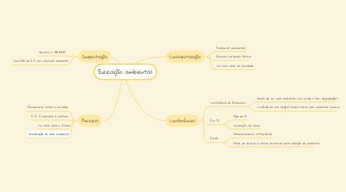 Mind Map: Educação ambiental