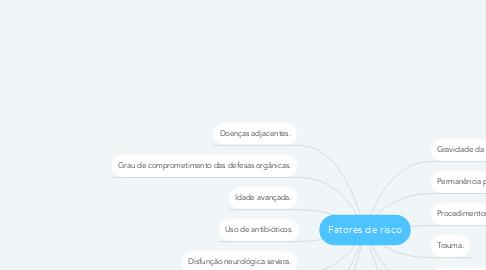 Mind Map: Fatores de risco