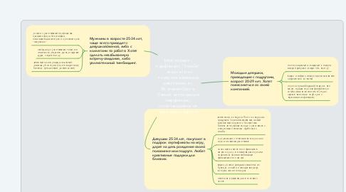 """Mind Map: Мой проект - перфоманс """"Зомби"""" - экшн-игра с театрализованным действием в г. Екатеринбурге. Самый антуражный перфоманс, отличающийся от типичных квестов."""