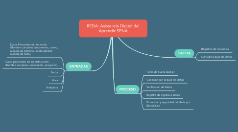 Mind Map: REDA: Asistencia Digital del Aprendiz SENA