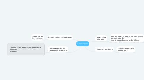 Mind Map: Ambientalismo