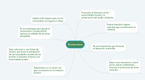 Mind Map: Ecoturismo