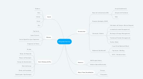Mind Map: Mapeamento