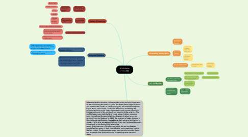 Mind Map: Al-Andalus 711-1492