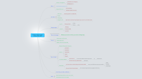 Mind Map: Google+ Hangout Apps, Jonathan Beri, GDD