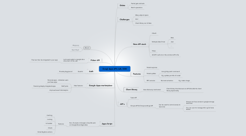 Mind Map: Googl Apps APIs talk, GDD