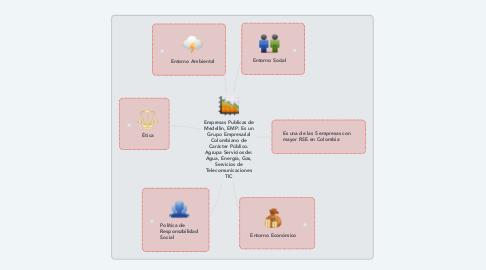 Mind Map: Empresas Publicas de Medellin, EMP: Es un Grupo Empresarial Colombiano de Carácter Público. Agrupa Servicios de: Agua, Energía, Gas, Servicios de Telecomunicaciones TIC