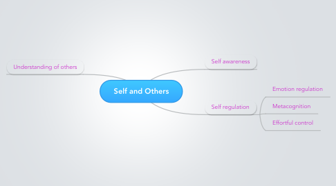 Mind Map: Self and Others