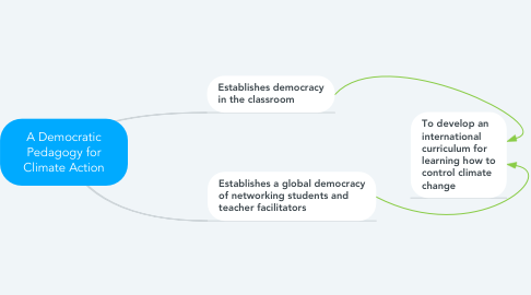 Mind Map: A Democratic Pedagogy for Climate Action  (a work in progress)