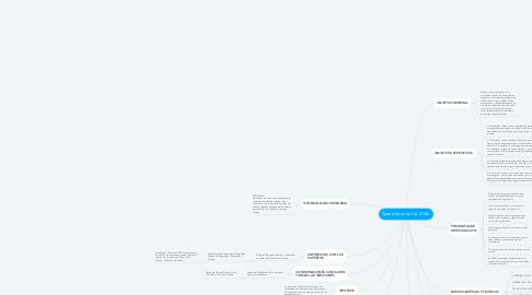 Mind Map: Speed Security Cia LTDA.