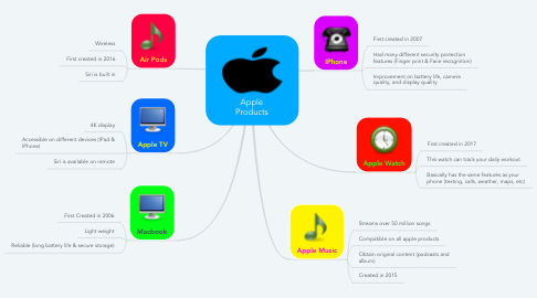 Mind Map: Apple Products
