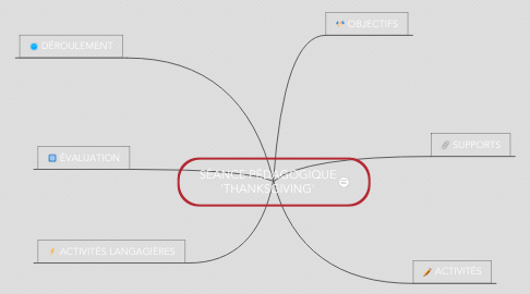 Mind Map: SÉANCE PÉDAGOGIQUE 'THANKSGIVING'